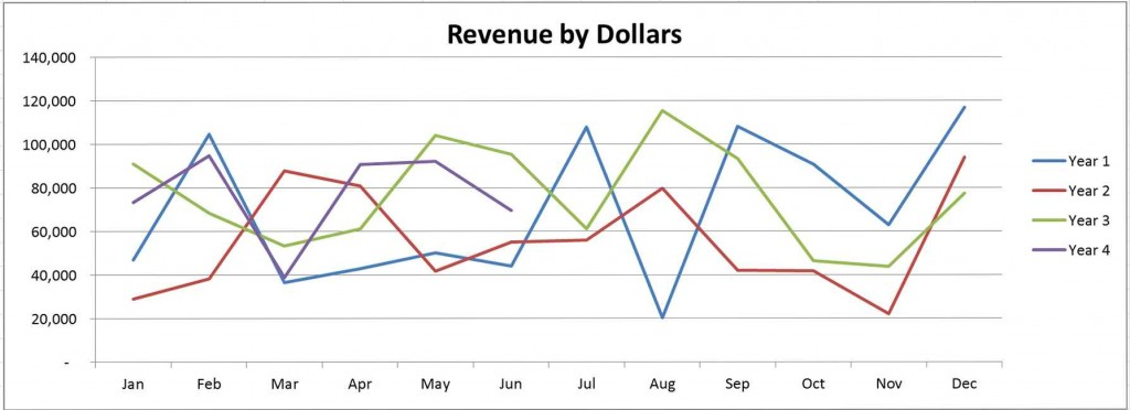 Measuring and Analyzing Revenue Part 1 Pic 2