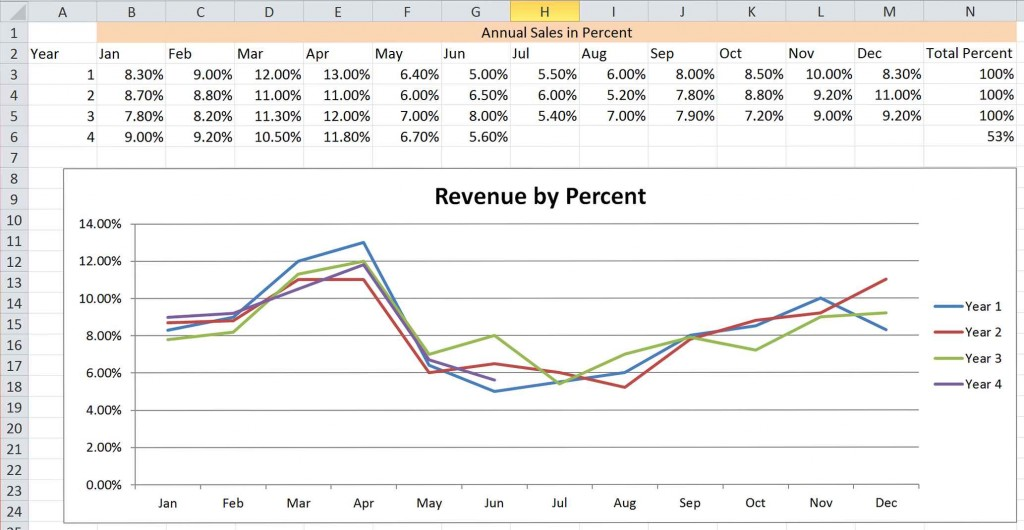 Measuring and Analyzing Revenue Part 2 Pic 1