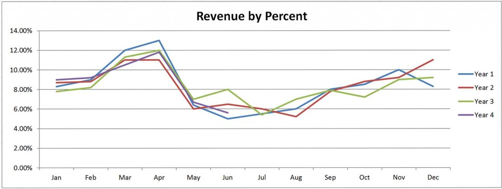 Measuring and Analyzing Revenue Part 2 Pic 2