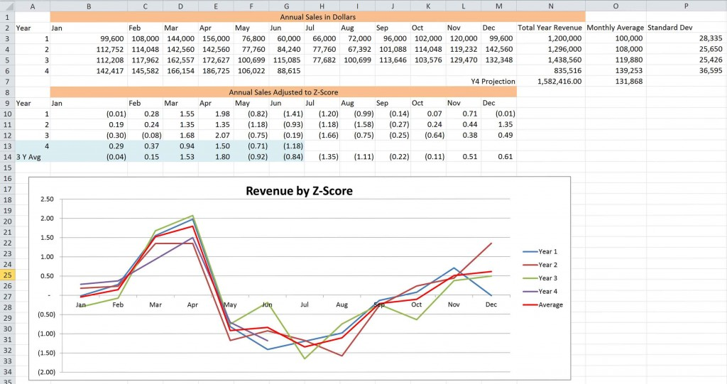 Measuring and Analyzing Revenue Part 4 Pic 1
