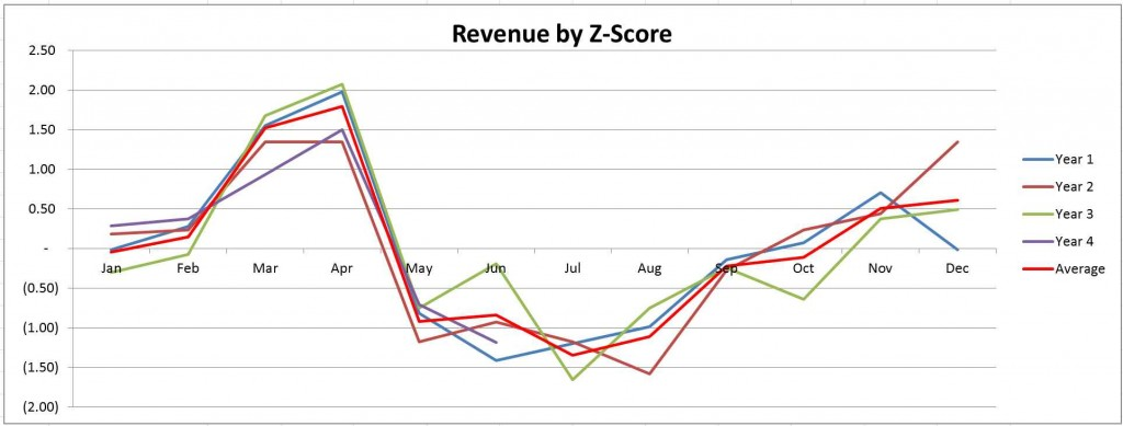 Measuring and Analyzing Revenue Part 4 Pic 5